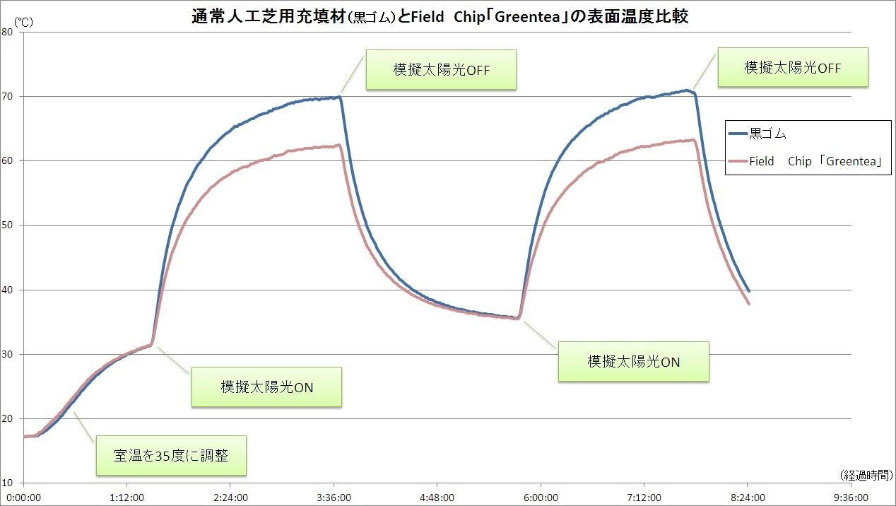 通常人工芝用充填剤(黒ゴム)とField Chip「Greentea」の表面温度比較